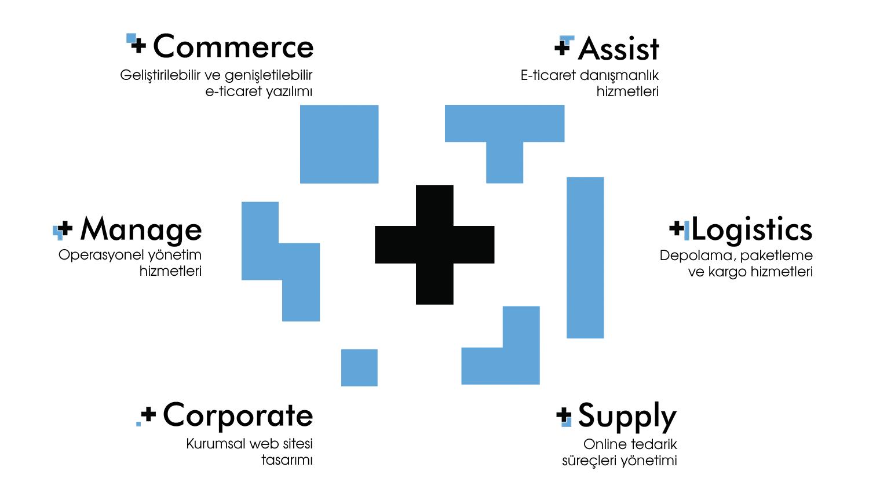 PlusBiz E-ticaret Çözümleri
